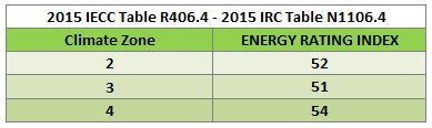 IECC and IRC 2015 ERI value table