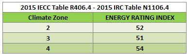 IECC and IRC 2015 ERI value table